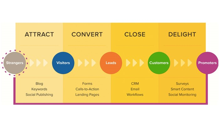 Inbound Marketing | Come attrarre i clienti