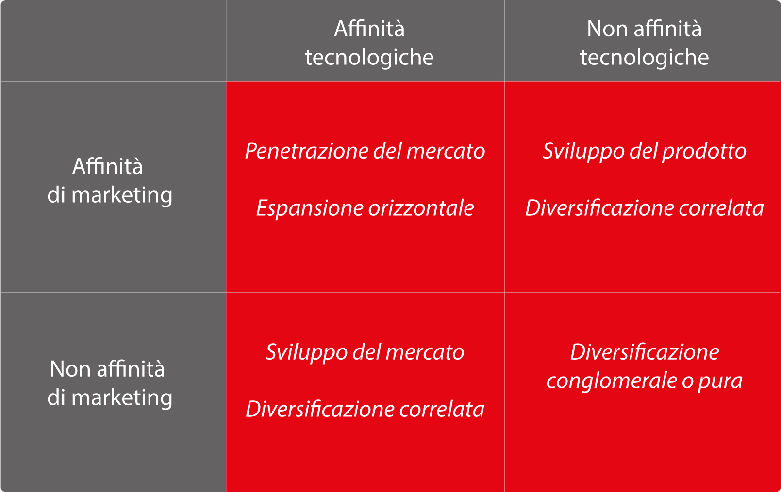 Marketing Strategie di Corporate Strategie di Diversificazione - Spinosi Marketing Strategies